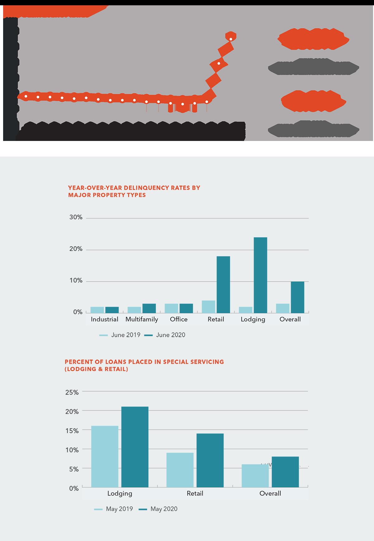cmbs delinquencies july 2020 charts