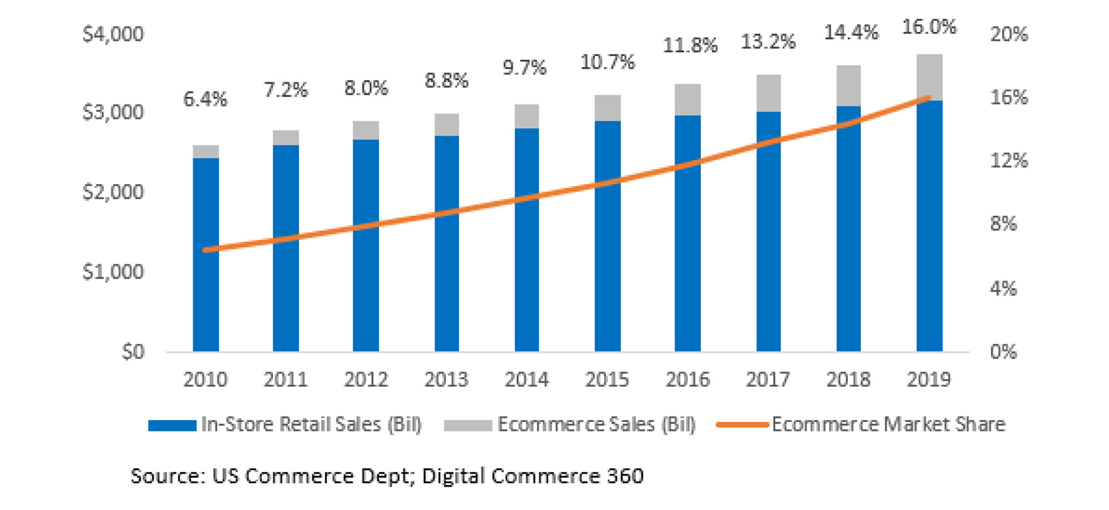 US ecommerce penetration chart