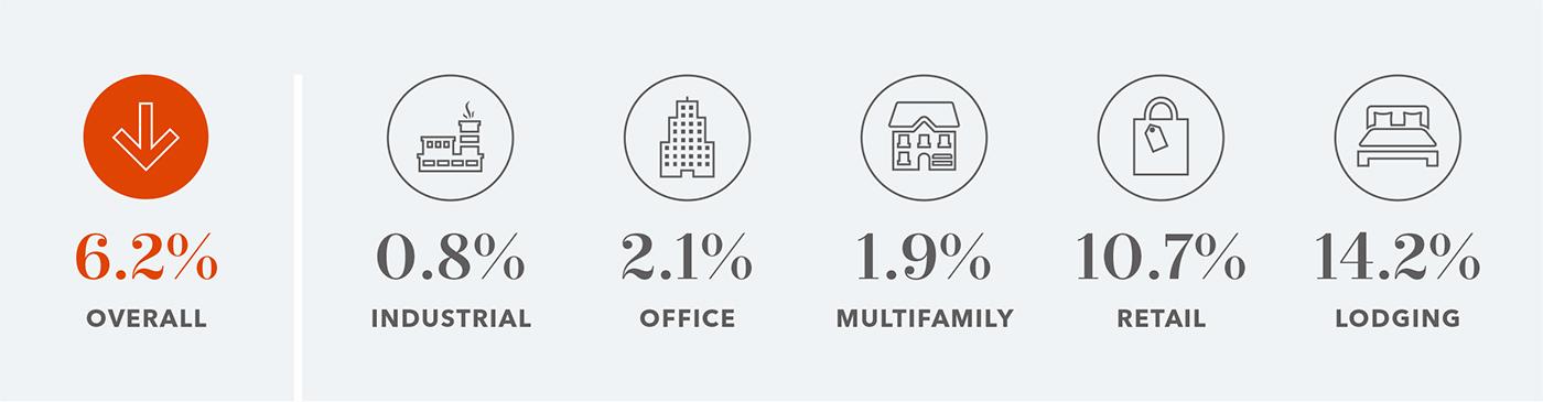 commercial mortgage delinquencies