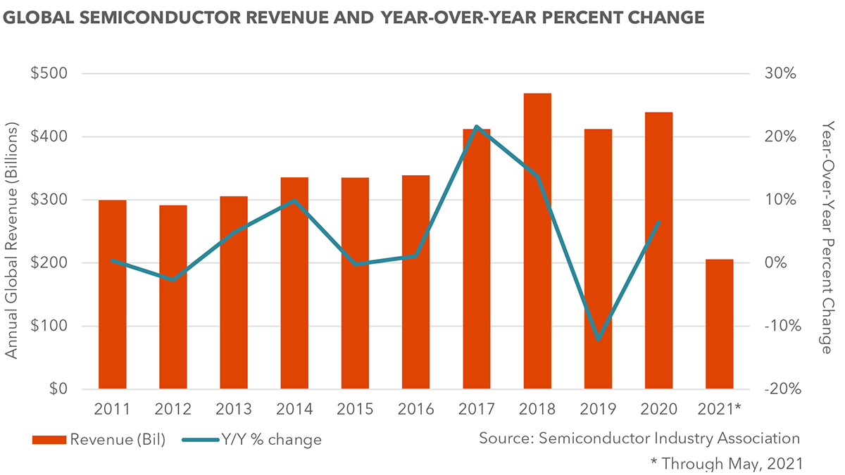COVID-19's Impact on the Semiconductor Industry chart 1